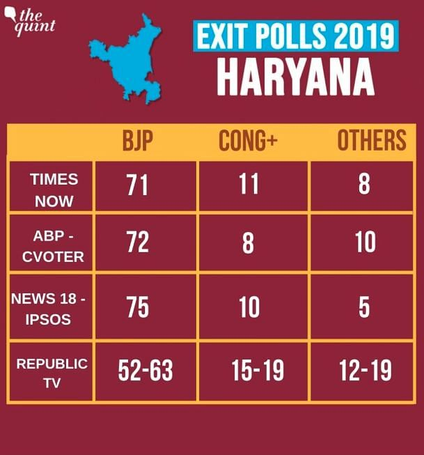 Most exit polls predict a clean sweep for the BJP in Haryana.