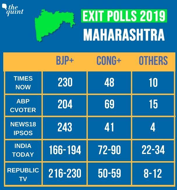 BJP-Shiv Sena set to win Maharashtra.