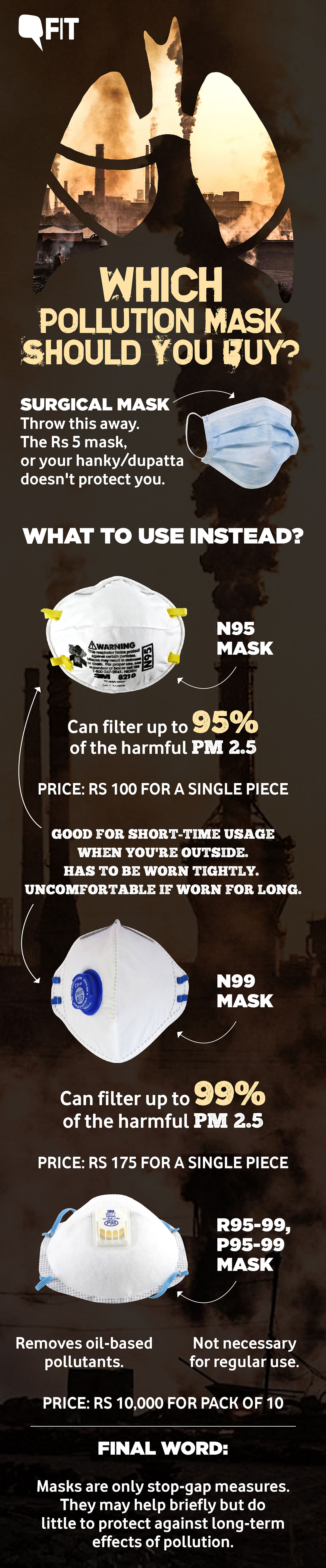 Fighting Air Pollution: What Mask Should You Be Buying?
