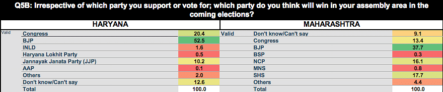 55% in Maharashtra & Haryana Want BJP Out But Lack Options: Survey