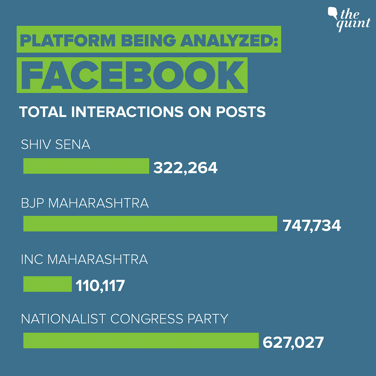 "All data sourced from <a href=""https://apps.crowdtangle.com/thequint/reporting/intelligence?accountType=facebook_page&amp;accounts=373004%2C840678%2C922254%2C375676&amp;brandedContentType=none&amp;breakdownType=postType&amp;comparisonType=none&amp;graphType=total_interactions&amp;graphVisualType=line&amp;interactionType=totalInteractions&amp;interval=week&amp;platform=facebook&amp;postType=all&amp;reportTimeframe=3months"">CrowdTangle</a>."