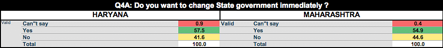 57.5 percent voters in Haryana and 54.9 percent voters in Maharashtra said they want to change the state government.