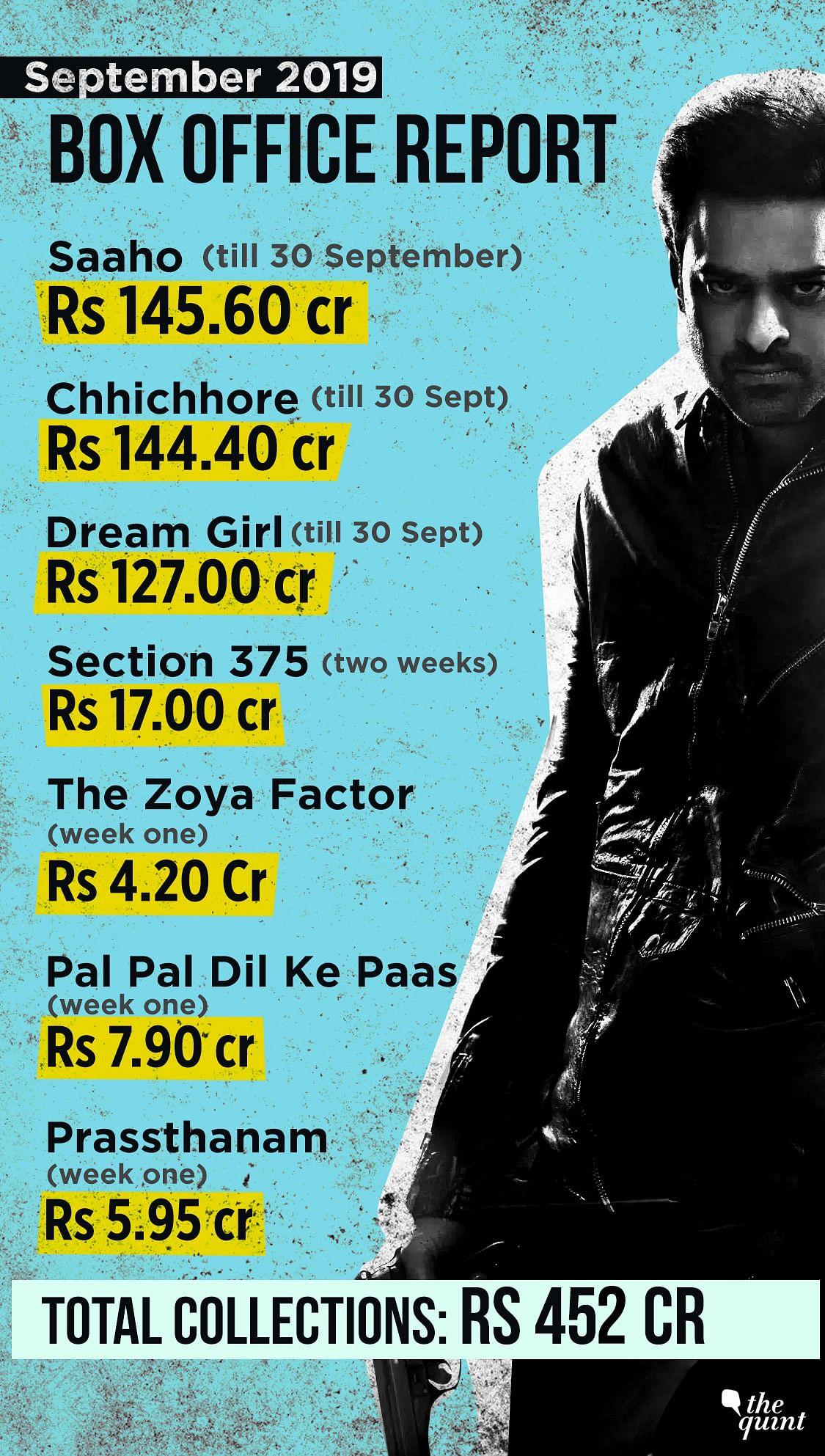 Prabhas' 'Saaho'<i> </i>(Hindi version) is the top earner in September.&nbsp;
