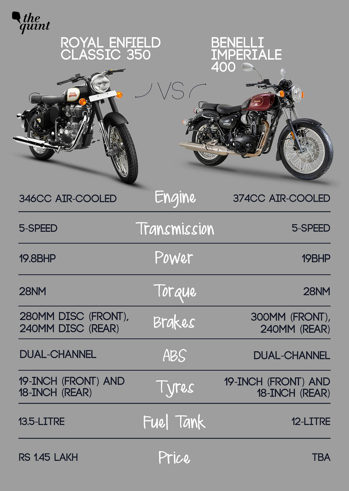 Benelli Imperiale 400: Can This Rival Royal Enfield Classic 350?