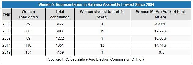 Haryana's Women MLAs Fewer Than Previous Term, Lowest in 10 Years