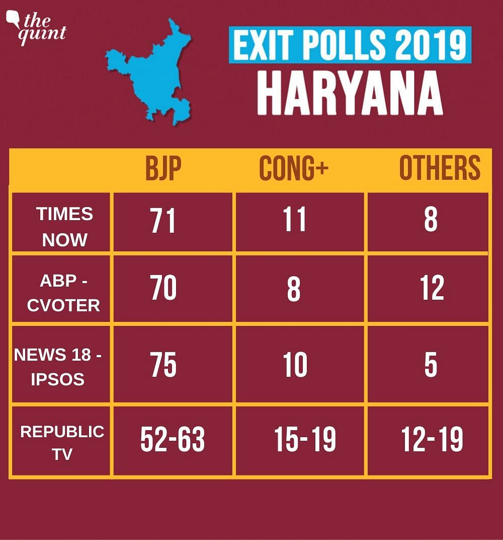Haryana Elections 2019: Re-polling in 5 Constituencies on 23 Oct