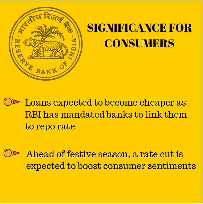RBI Likely to Cut Repo Rate Again, EMIs Set to Become Cheaper