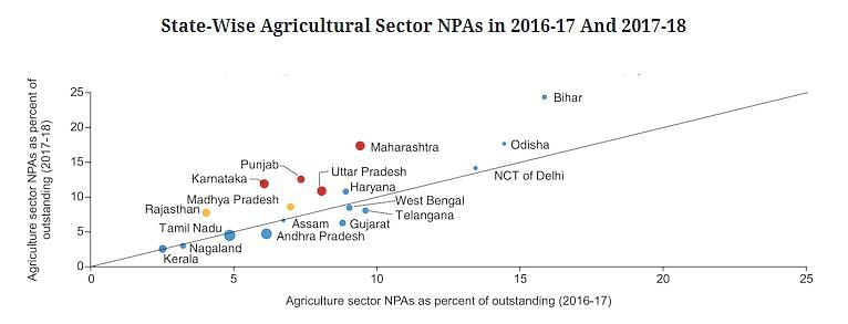 Size of the bubble is based on relative share of the state in agriculture credit outstanding in 2017-18. Bubbles coloured red denote the states that announced loan waivers in 2017-18; bubbles coloured yellow denote the states that announced farm loan waiver in 2018-19.