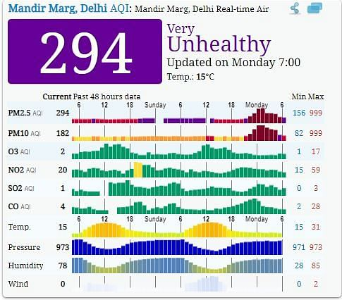 AQI figures in Delhi as of 7:00 am.