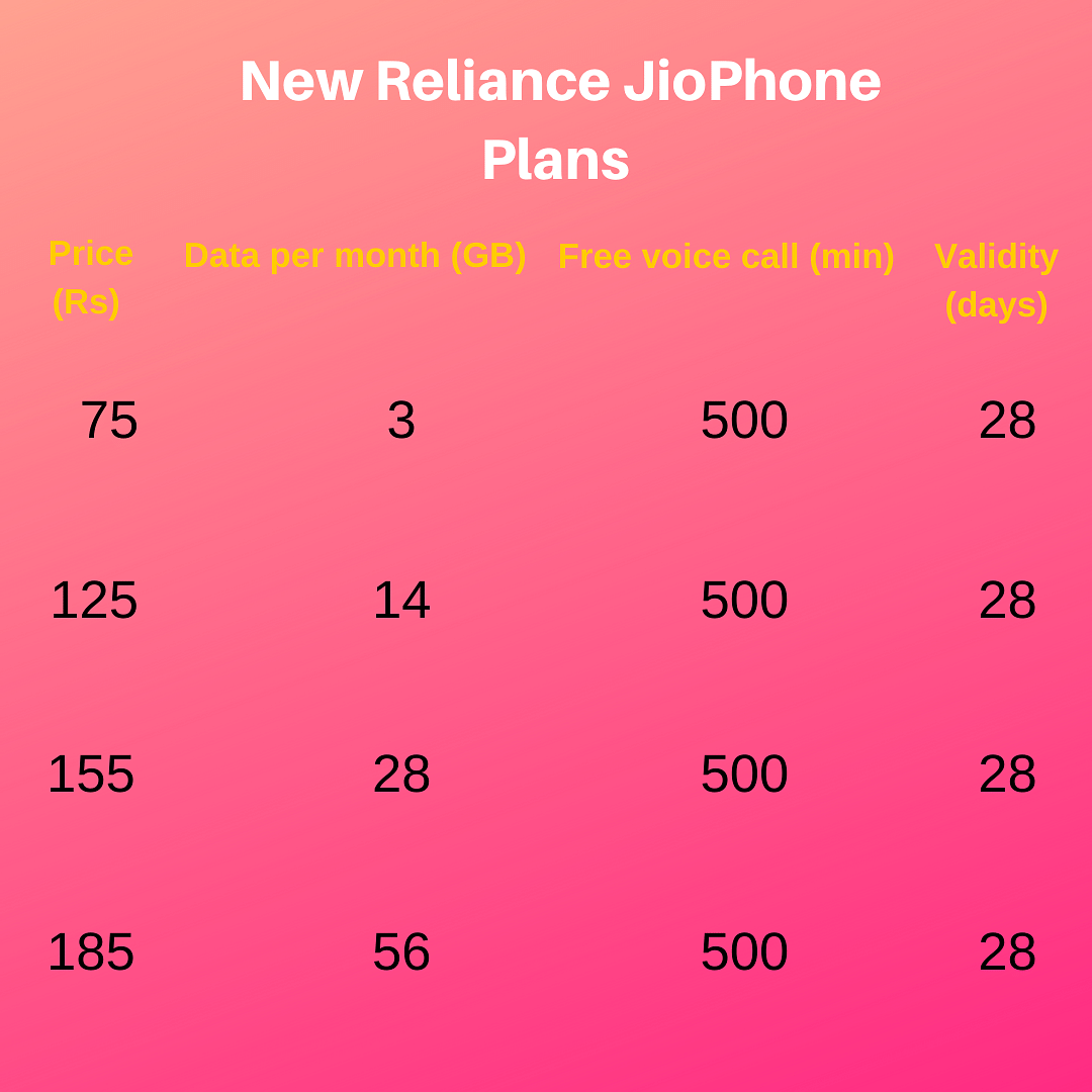 JioPhone Prepaid Plan Tariff Hiked, Now Prices Start From Rs 75