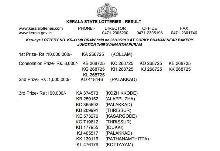 Winning List For Karunya KR 416 Lottery