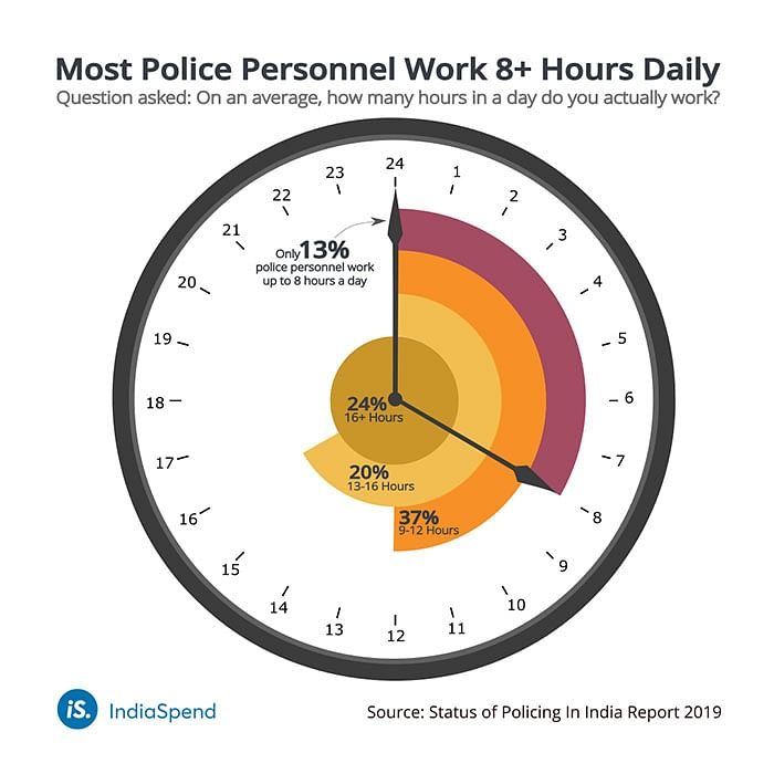 Work hours of police personnel.