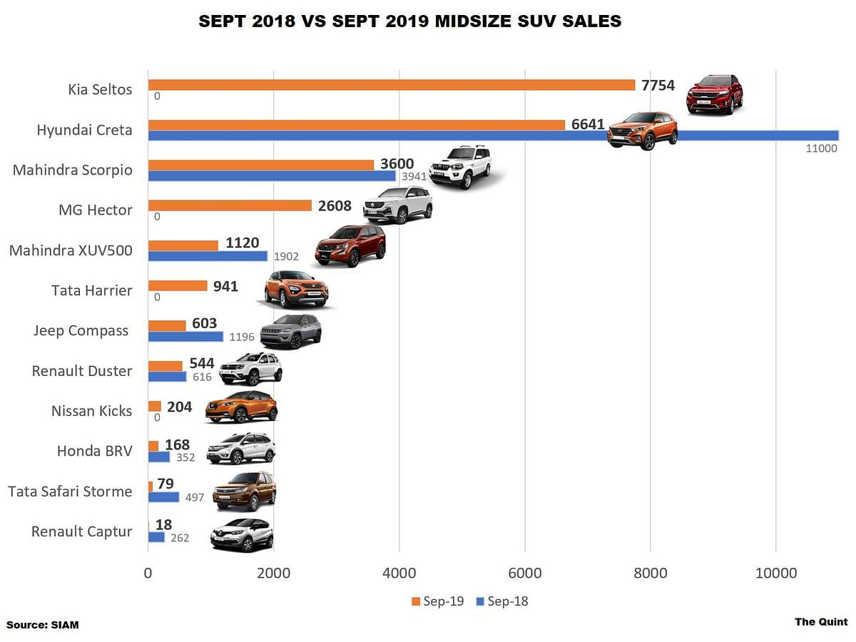 Kia sold 7,754 Seltos SUVs in September 2019, beating former segment leader Hyundai Creta.