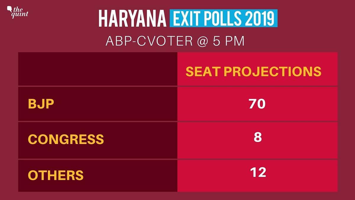 Haryana Exit Polls 2019: BJP Looks Set to Accomplish 'Mission 75'