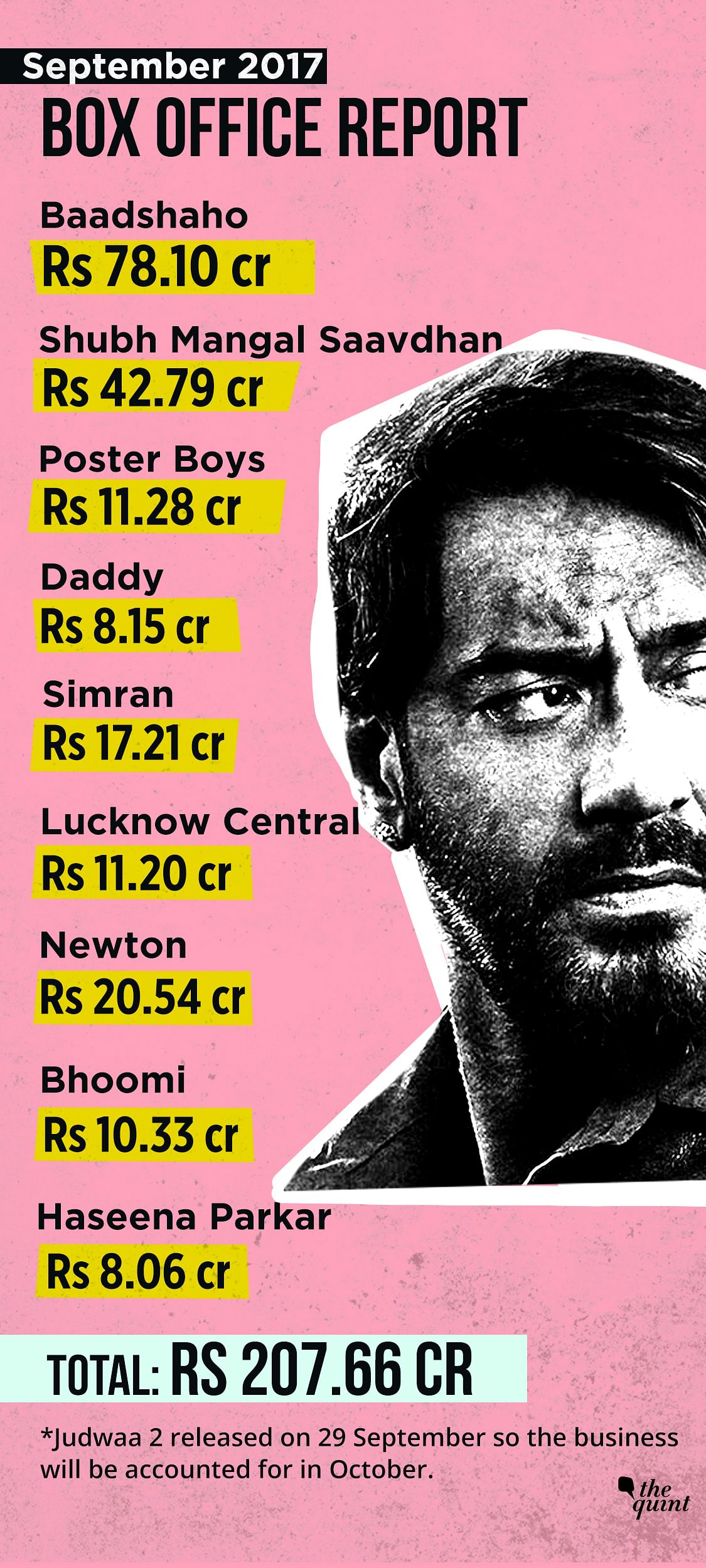 'Baadshaho' was the top earner in September 2017.