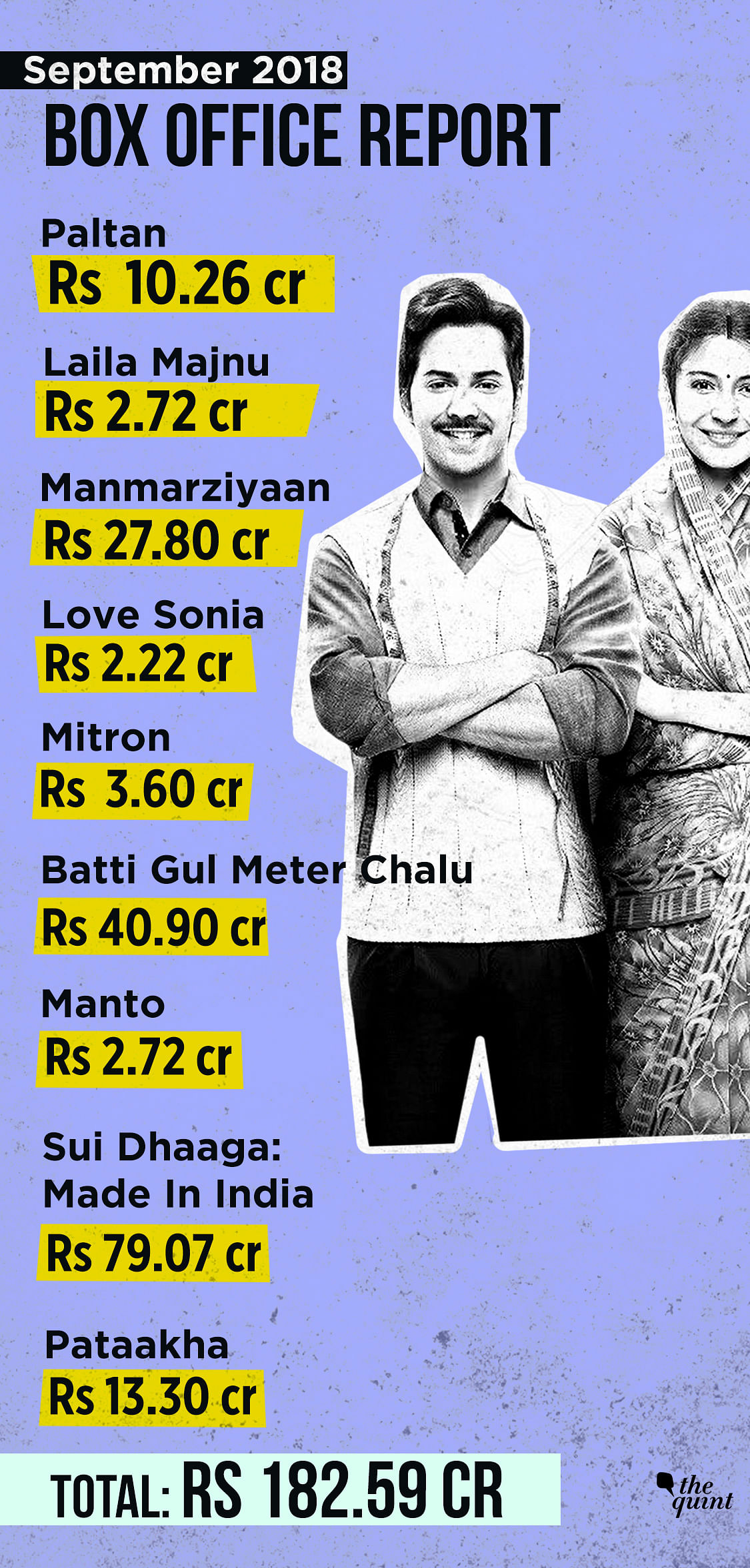 'Sui Dhaaga: Made In India' was the top earner in September 2018.