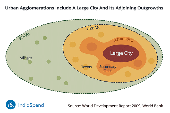 Urban agglomerations include a large city and its adjoining outgrowths.