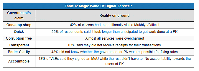 Digital India Services Create Problems Than Solutions In Jharkhand