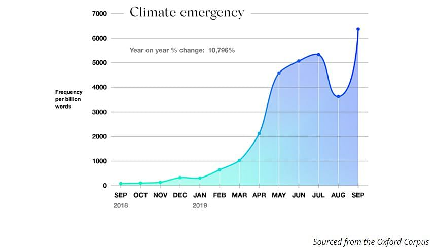 Climate Emergency Is the 'Oxford Word' of the Year