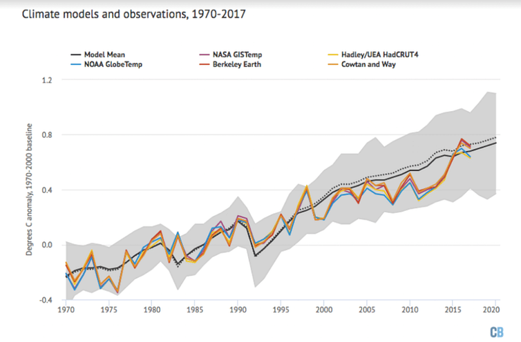 Model reconstruction of global temperature since 1970. Average of the models in black with model range in grey compared to observational temperature records from NASA, NOAA, HadCRUT, Cowtan and Way, and Berkeley Earth.