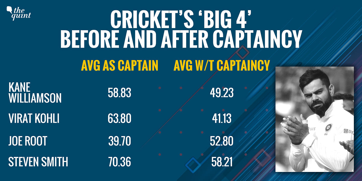 The 5-Yr Journey of Cricket's 'Big 4' – Virat, Smith, Kane & Root