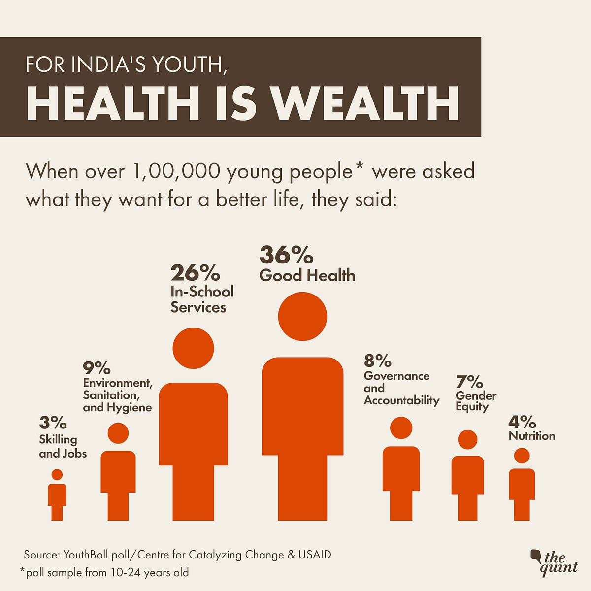 "Over 1,00,000 young Indians were asked ""For my physical and mental health and well-being, I want..."" in a survey. Here's what they said."