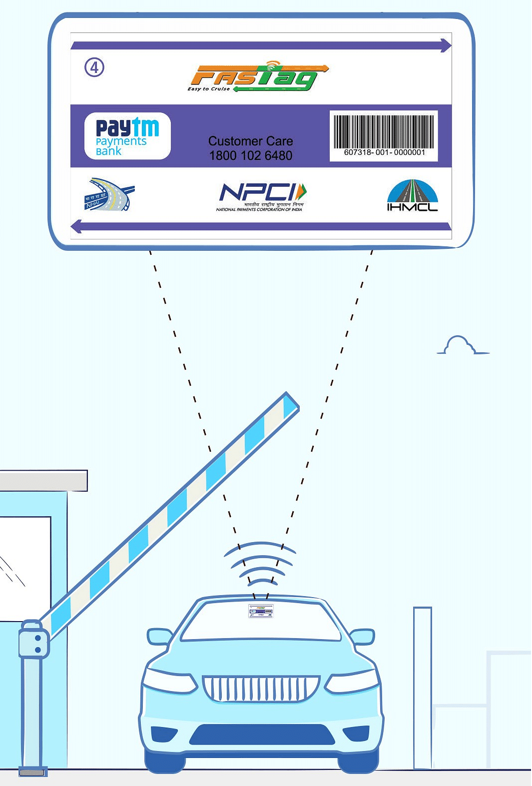 FASTag is an RFID sticker that electronically handles toll payments.