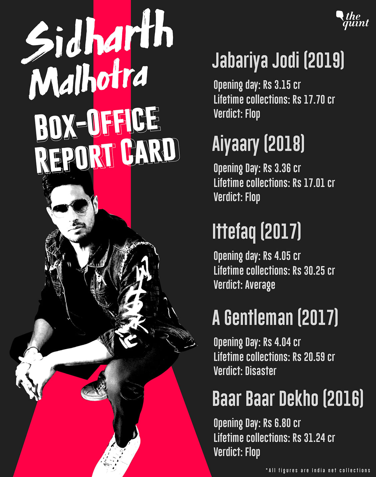 Sidharth Malhotra's last five releases have failed to make a mark at the box-office.