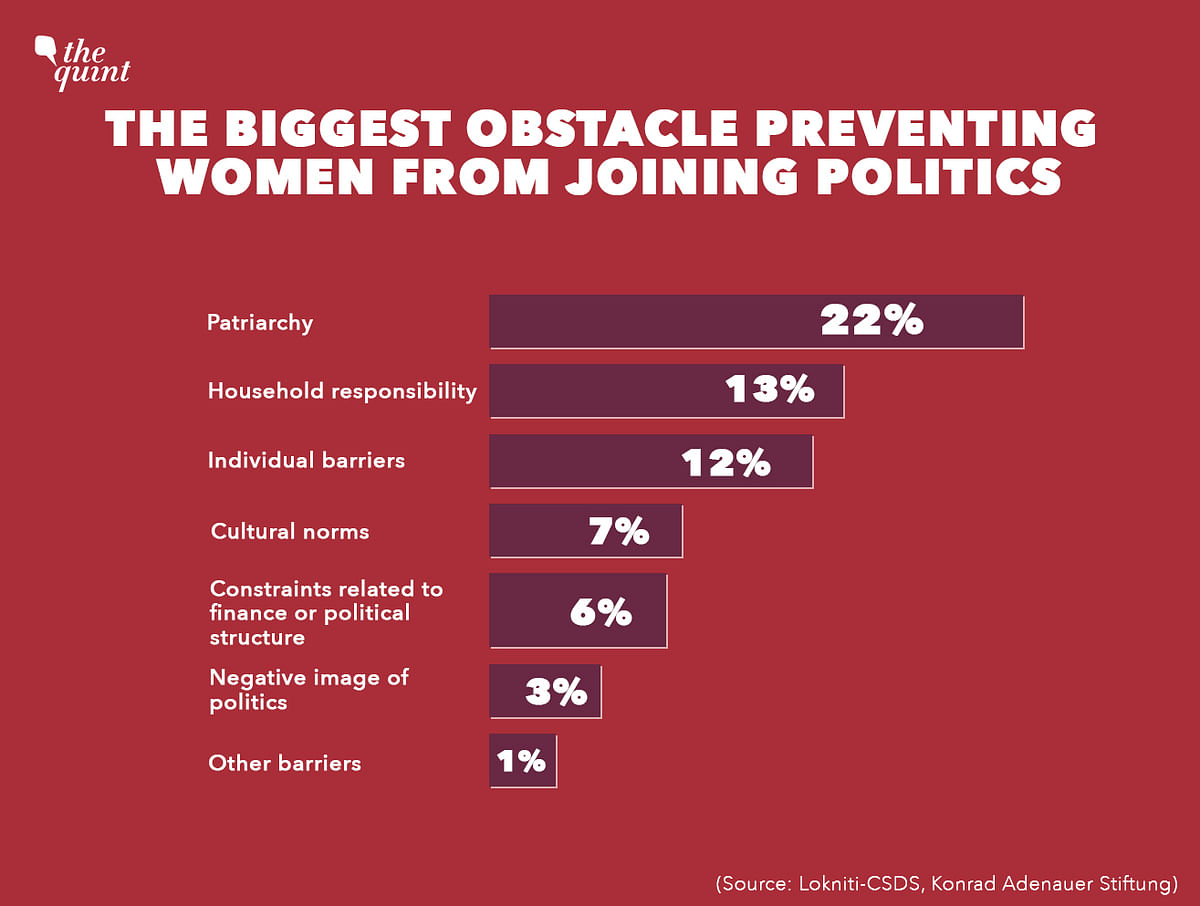 Data Shows Women Shy Away from Politics Due to Patriarchy