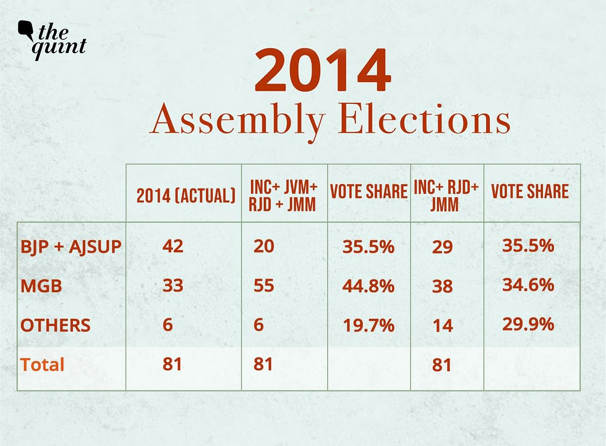 BJP in Jharkhand Assembly Polls: Will Swing Seats Change the Game?