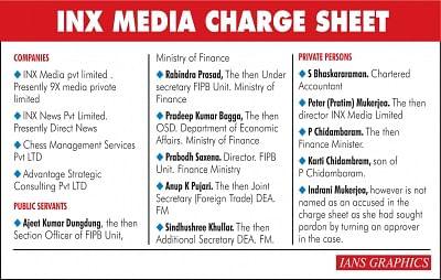 INX Media Charge Sheet. (IANS Infographics)