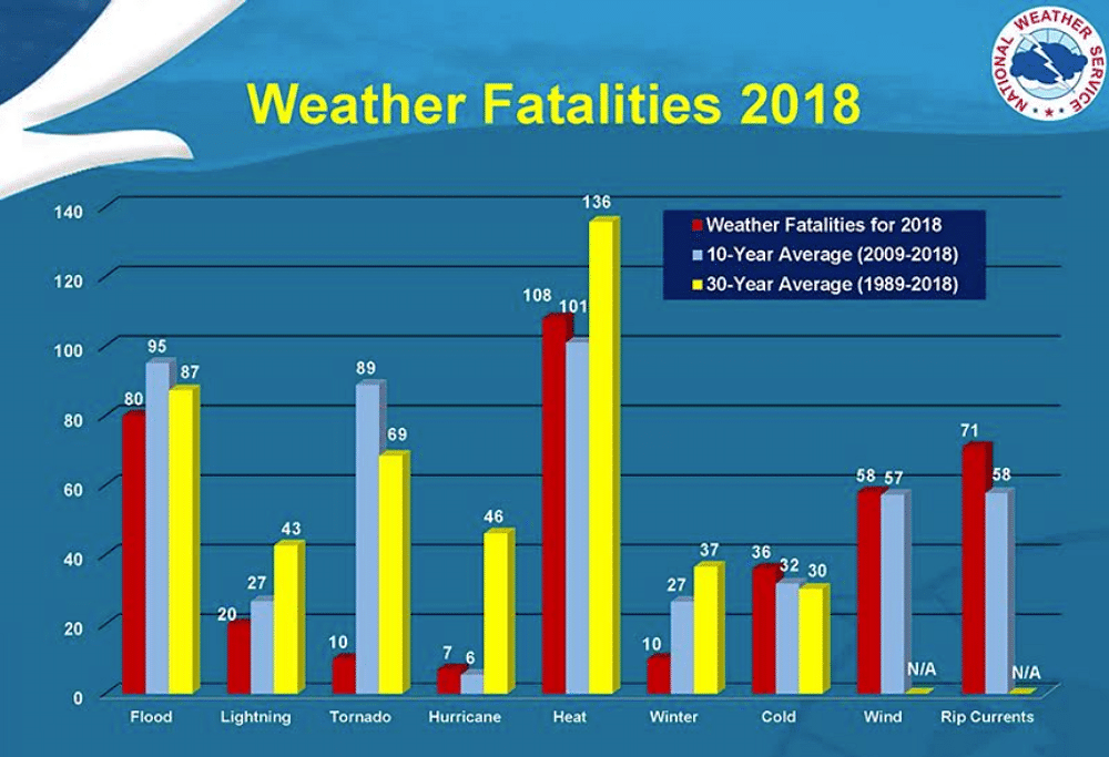 US weather fatalities for 2018 alongside the ten- and 30-year average.