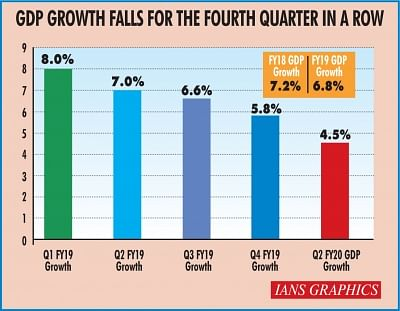 GDP growth falls for the fourth quarter in a row. (IANS Infographics)