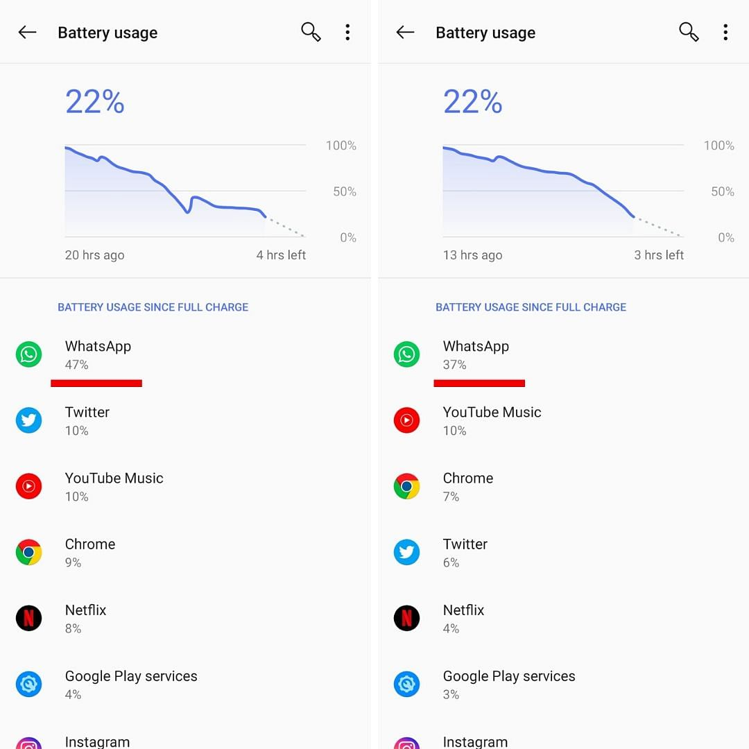 Look at the difference between WhatsApp battery usage and other apps.
