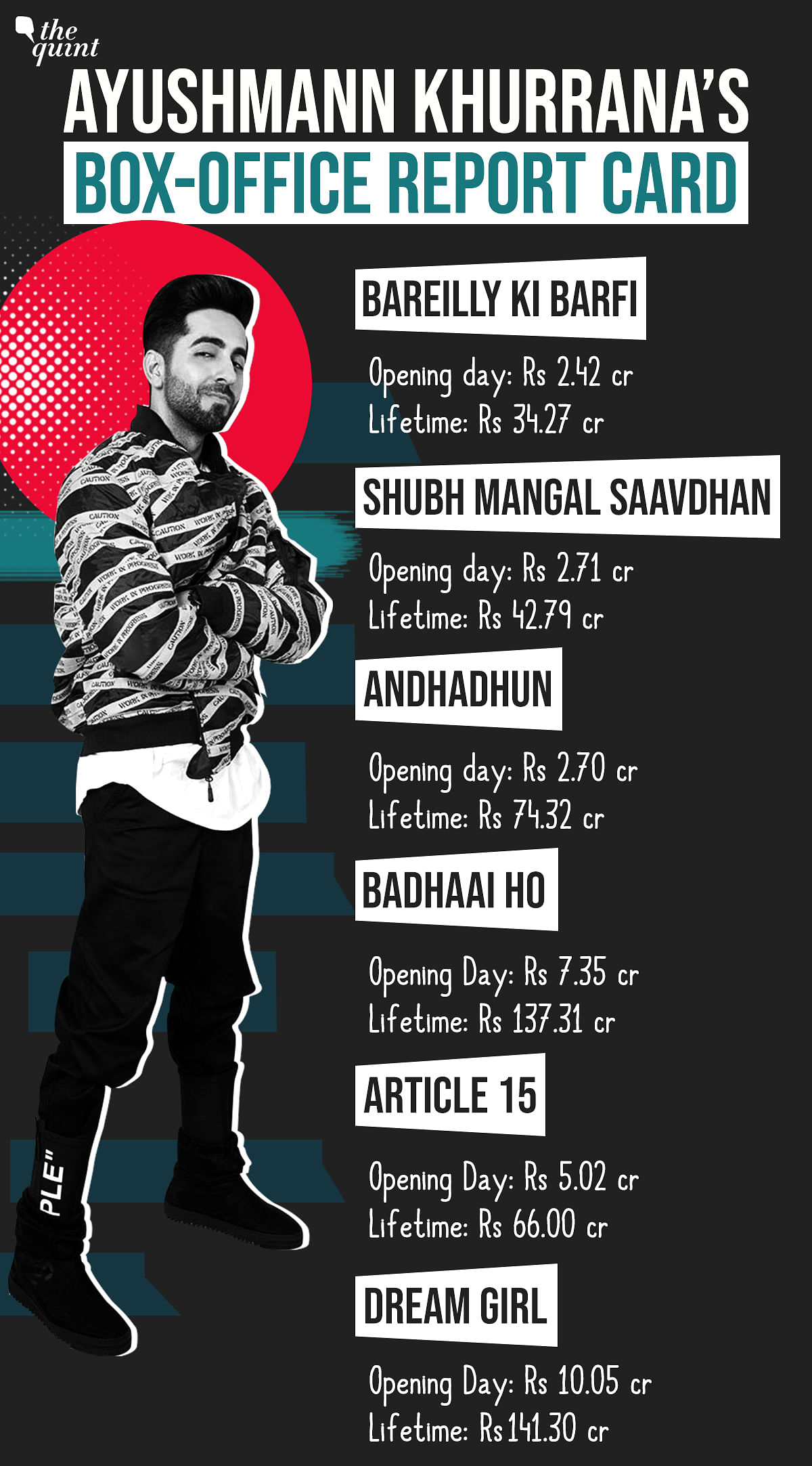 Ayushmann Khurrana's last six films have scored big at the box office.