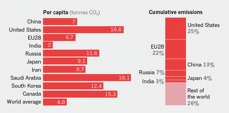 Per capita annual carbon dioxide emissions and cumulative country emissions. Data from the Global Carbon Project.