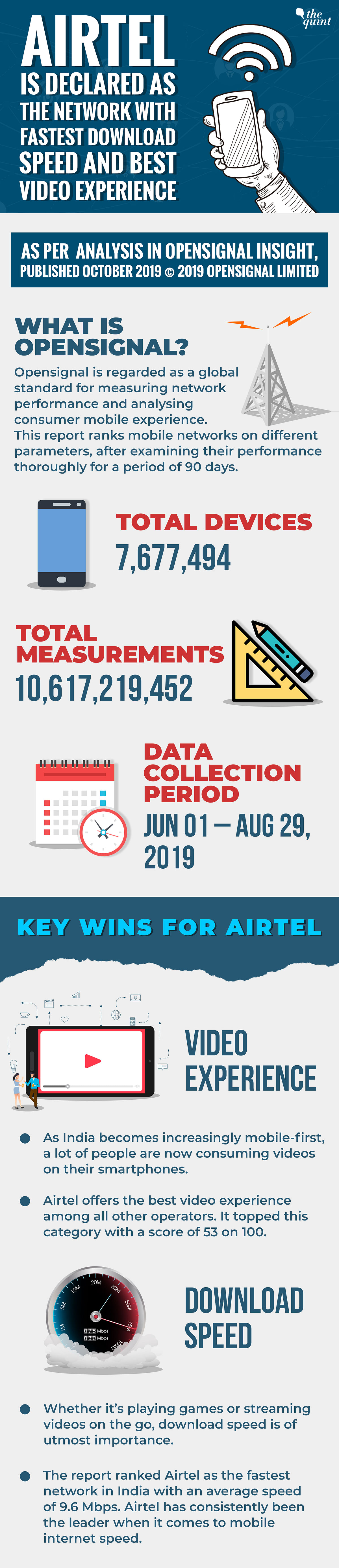 Opensignal  Names Airtel as Network With Fastest Download Speed