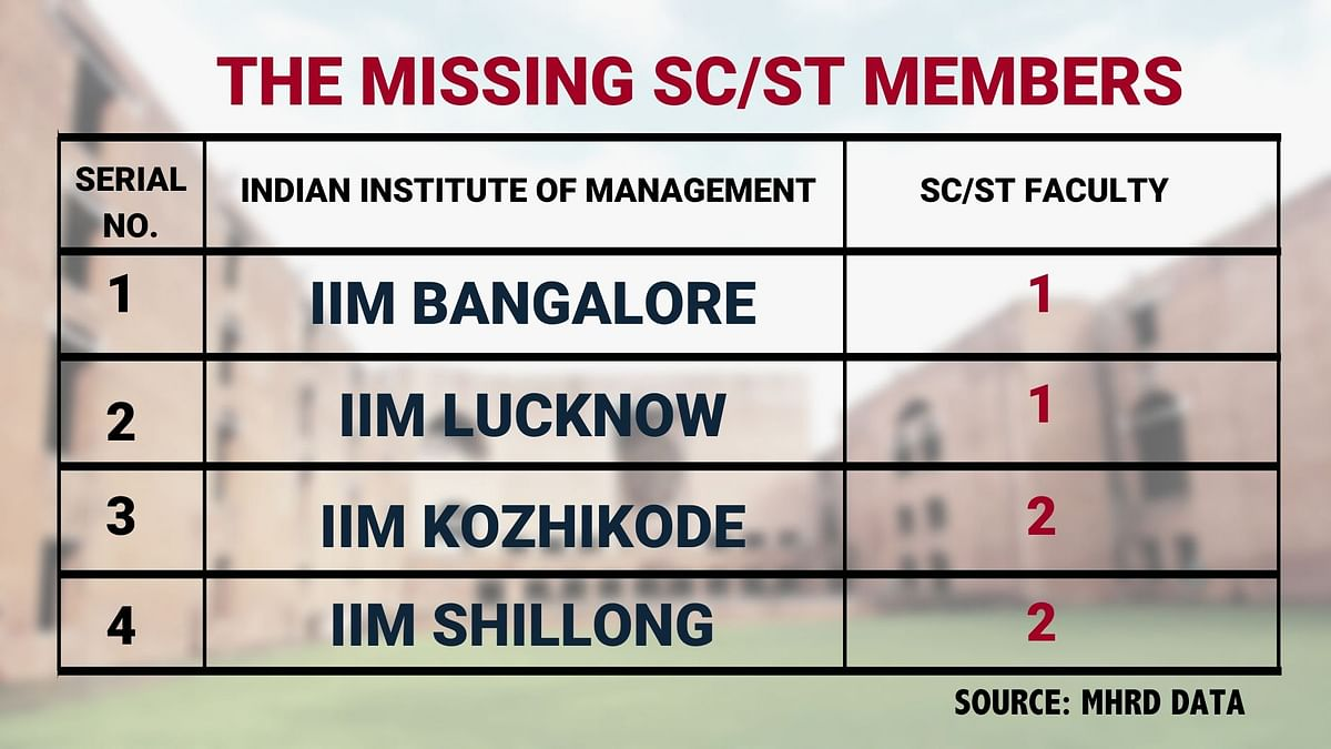 'Upper Caste Clubs': Why Are SC/STs Missing from IIM/IIT Faculty?