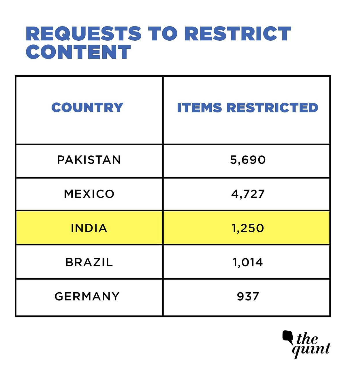 5 Stats: FB Report Underlines India's Desire to Control Cyberspace