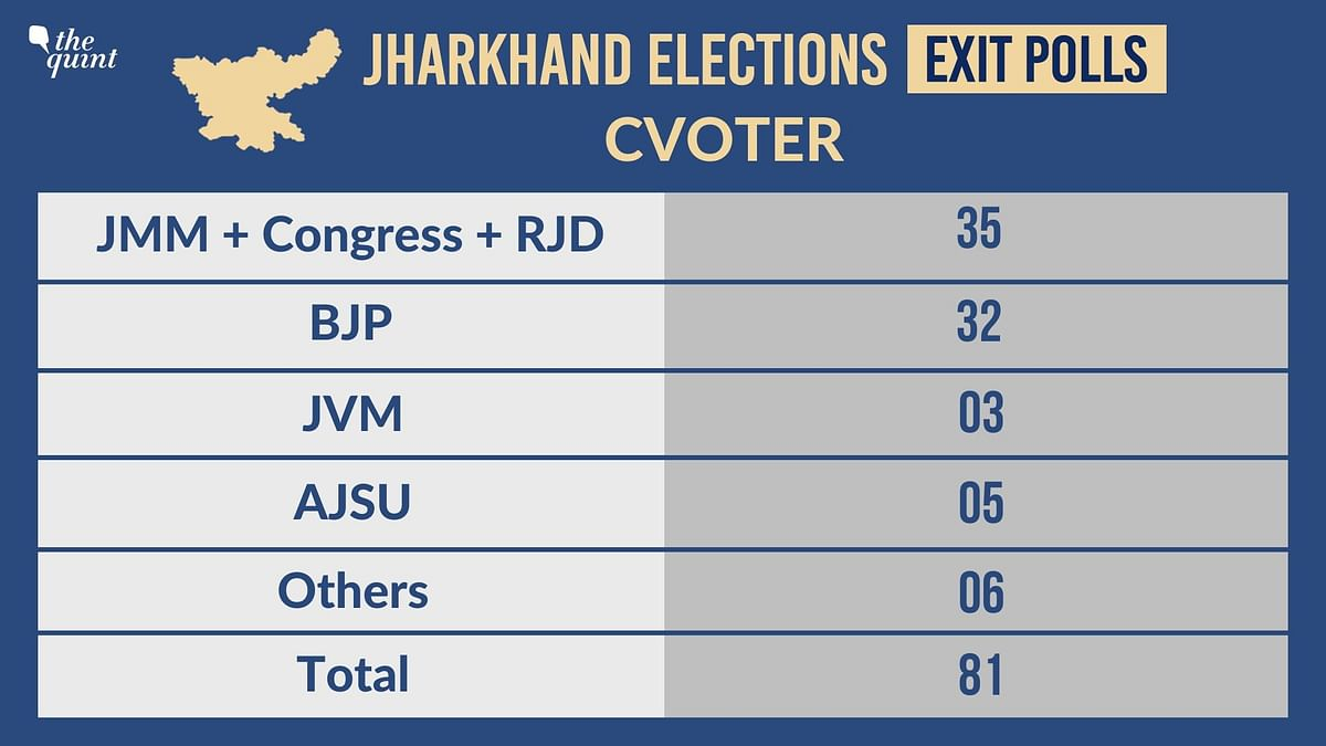 Jharkhand: CVoter Exit Poll Says 35 Seats For JMM-Cong, BJP at 32