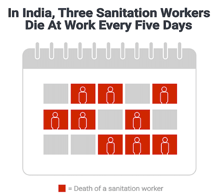 Death rate of sanitation worker in India