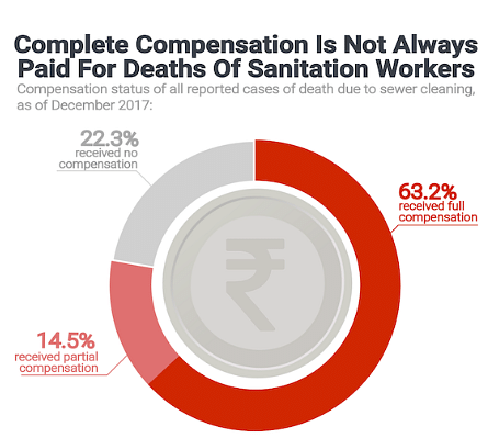 complete compensation is not always paid for death of sanitation workers