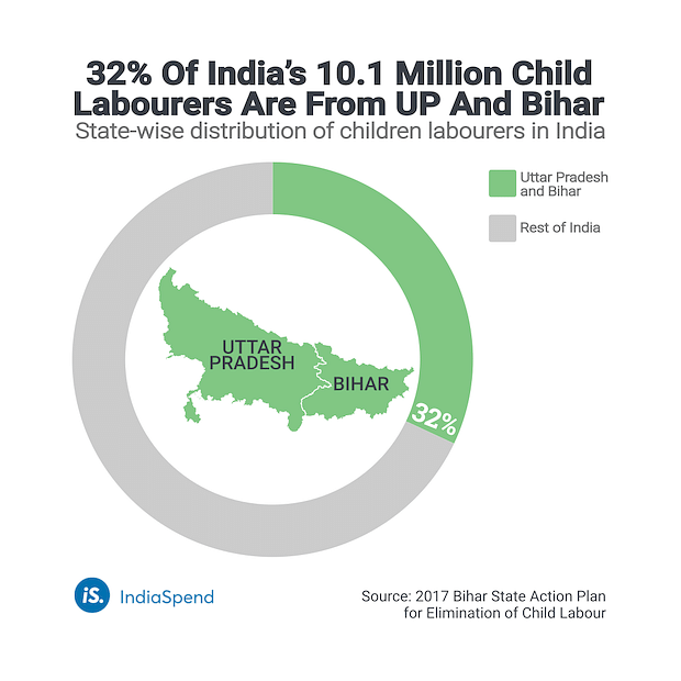 State-wise distribution of children labourers in India