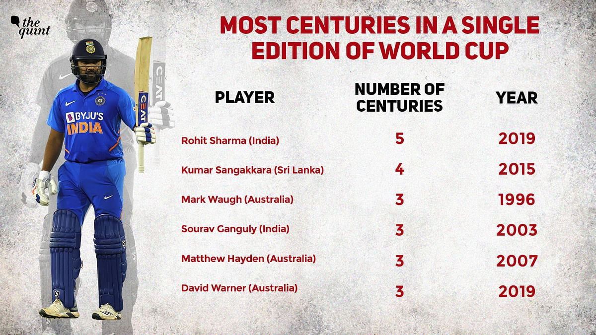 Rohit Sharma was the highest run-getter at the 2019 World Cup, scoring 648 runs at an average of 81.