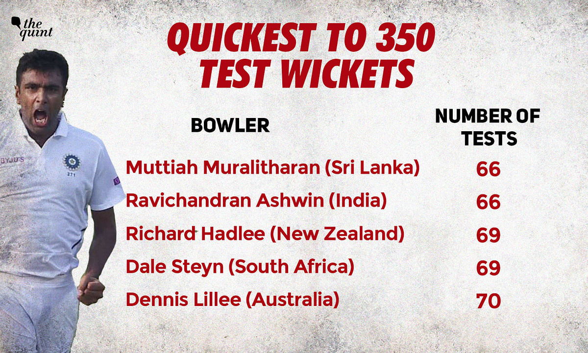 Ashwin also became the joint-fastest with Sri Lanka's Muttiah Muralitharan, to 250 Tests wickets at home, getting there in 42 Tests.
