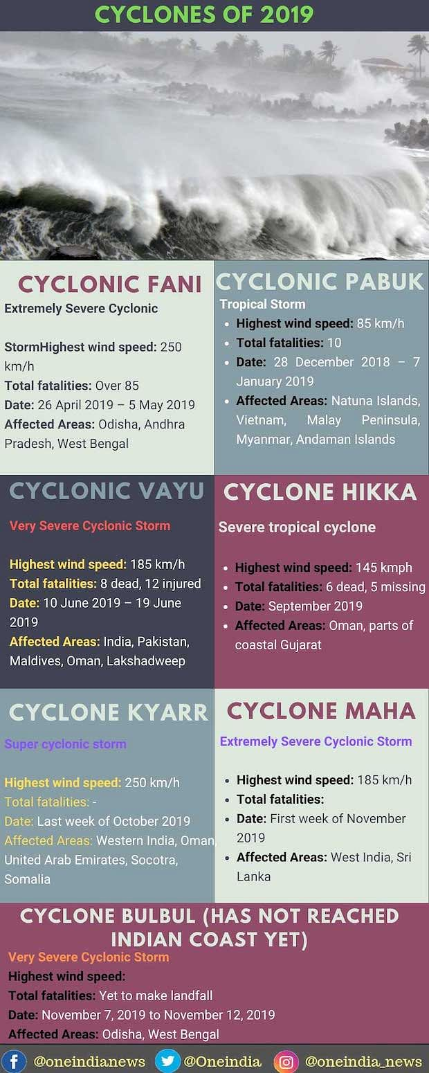 2019: A Year of Record Extreme Weather Events in India