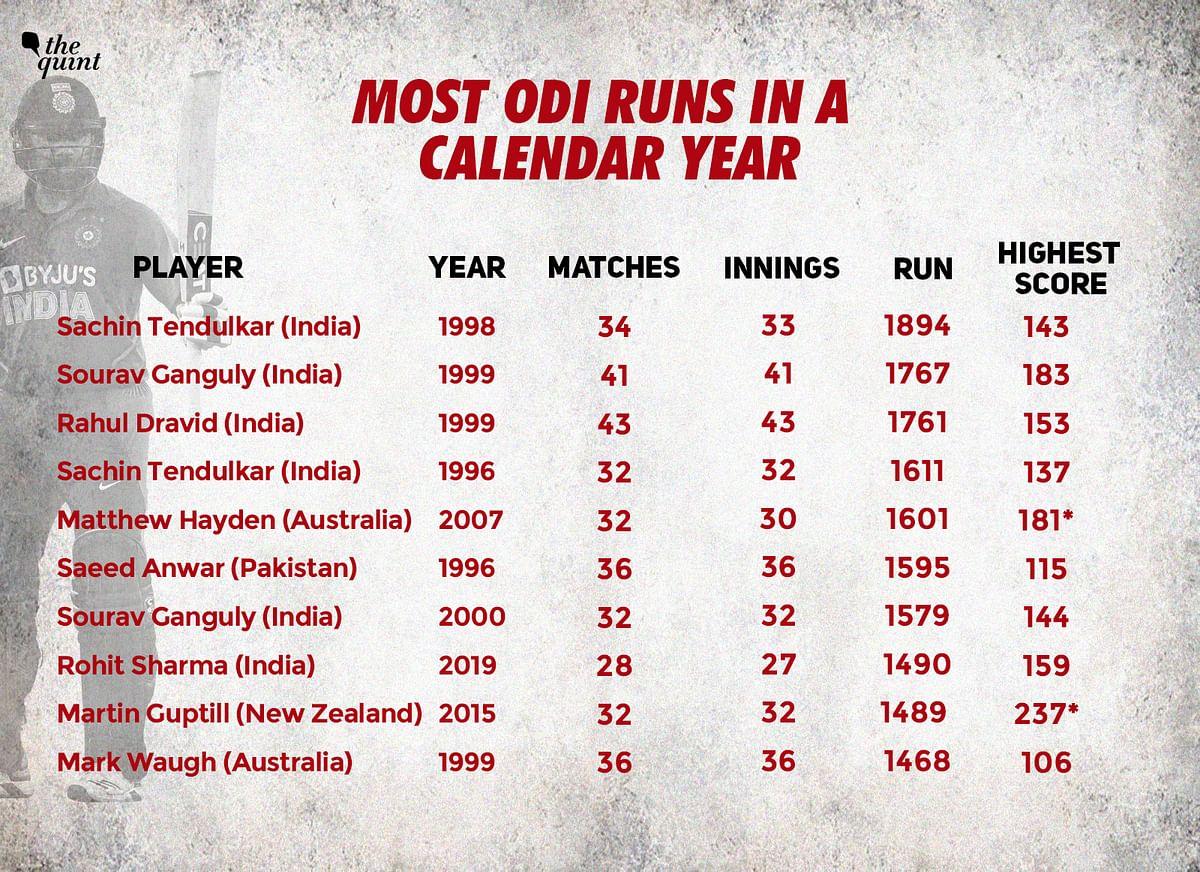 Rohit Sharma scored seven centuries in 2019.