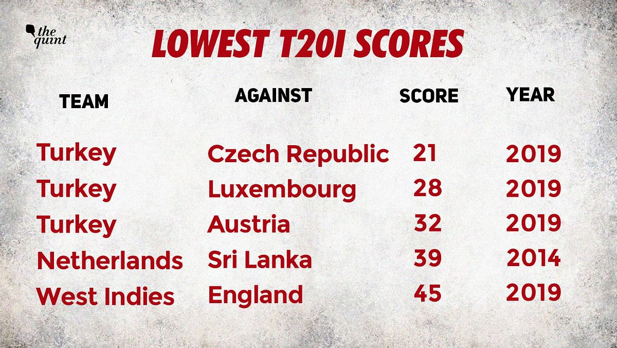 In just one of those three games did a Turkey batsman manage a double digit score. Mehmat Sert scored 12 against Czech Republic.