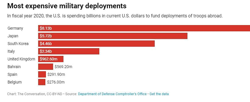 Why  US Pays  for  Defense of Its Allies: 5 Questions Answered