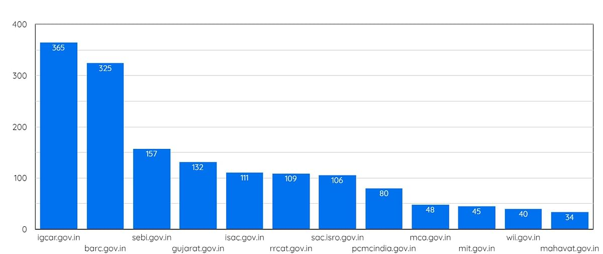 A bar graph showing the ten bodies worst affected by breach of email IDs.